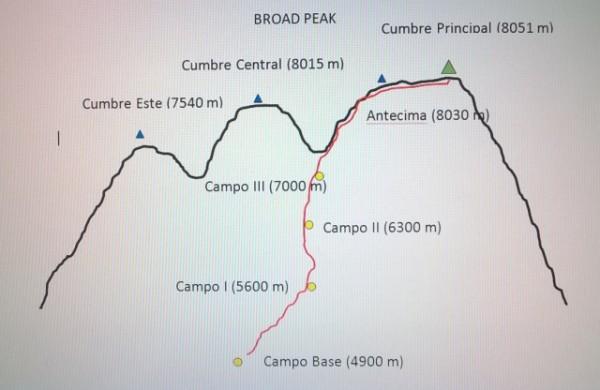 Rudimentario esquema del Broad Peak